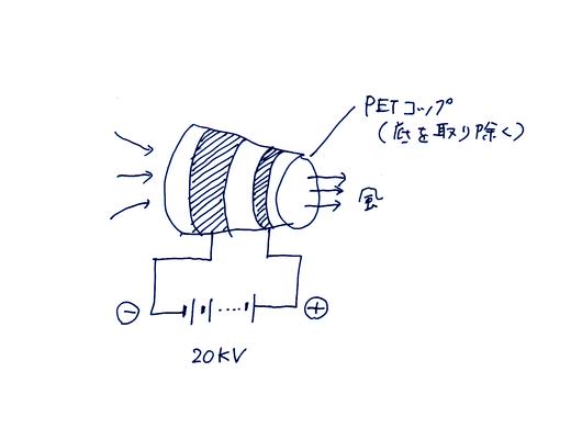 イオン風発生装置